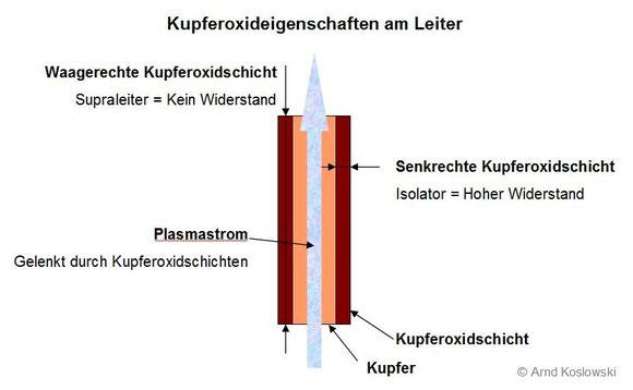 Eigenschaften von Kupferoxid