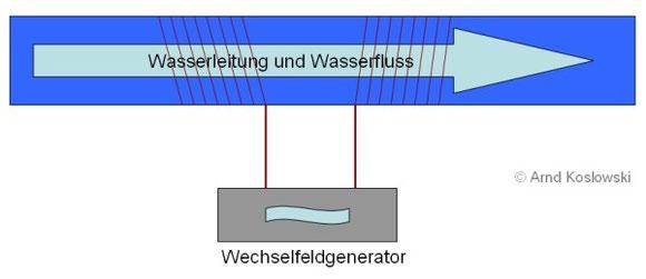 Wechselfeldgenerator-Leitung