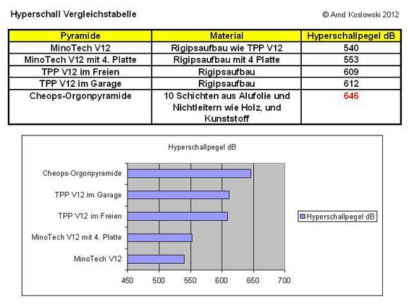 Hyperschallpegel Vergleich