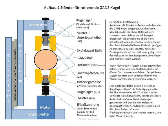 Aufbau Ständer für rotierende GANS-Kugel mit Erklärung mit Hutschienen v02