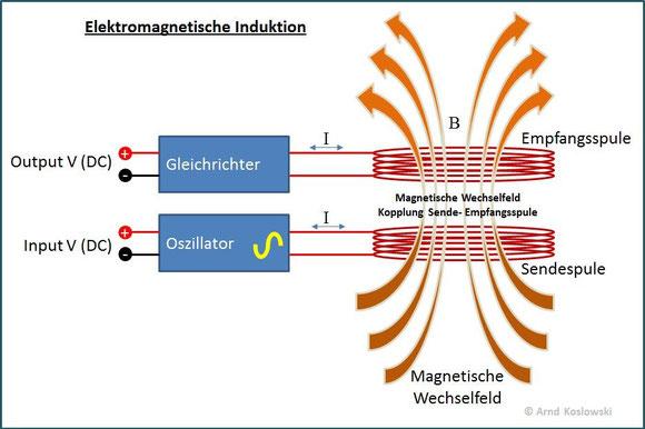 Elektromagnetische Induktion - Funktionsprinzip