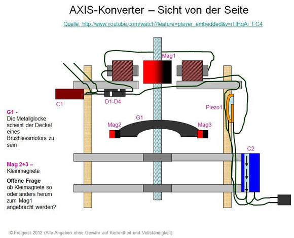 AXIS-Konverter Aufbau Seitenansicht