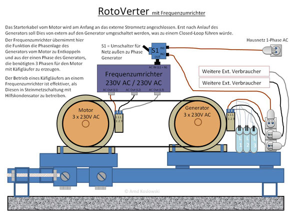 RotoVerter mit Frequenzumrichter