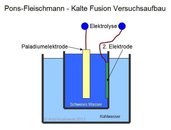 Pons-Fleischmann_Versuchsaufbau
