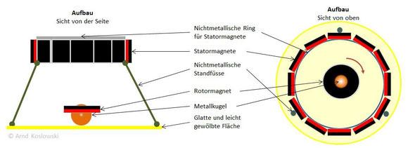 Hamel Spinner - Aufbau