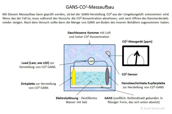 GANS-CO2-Messaufbau