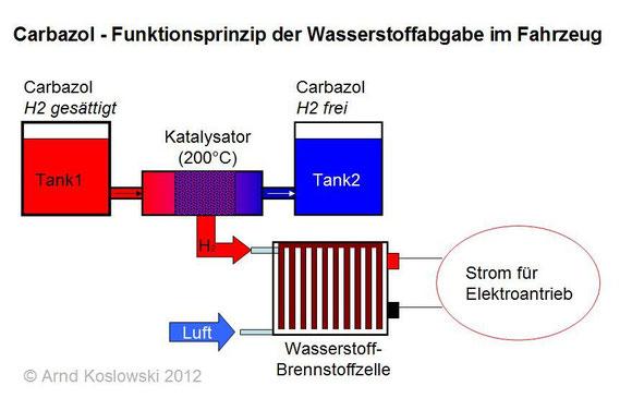 Carbazol-Funktionsprinzip_Fahrzeug