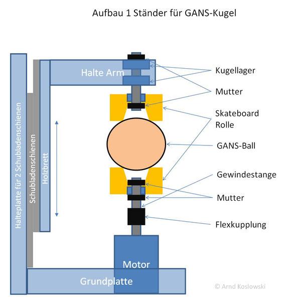 Aufbau  Ständer für rotierende GANS-Kugel mit Erklärung mit Hutschienen