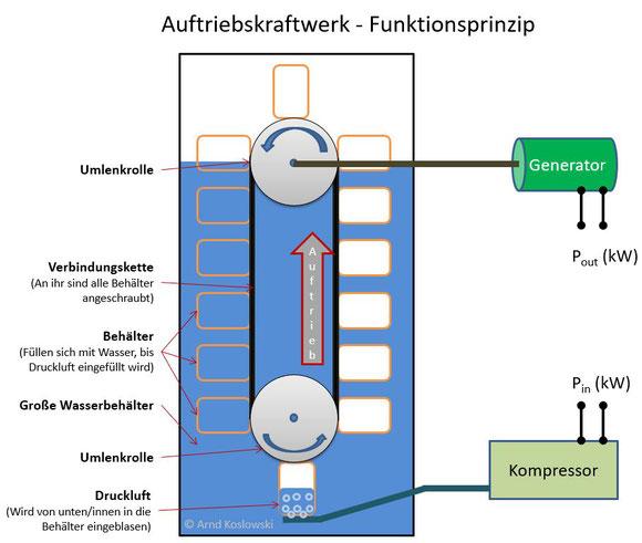 Auftriebskraftwerk - Funktionsprinzip