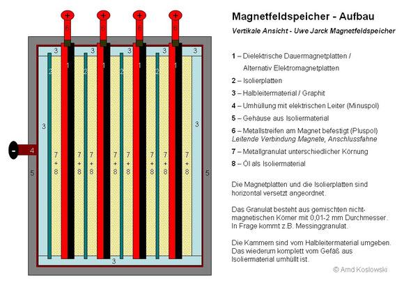 UweJarck Energispeicher - Vertikale Aufbau