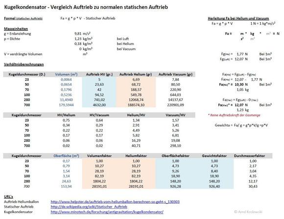 Kugelkondensator minotech forschung und innovative technologie - Sd wert tabelle ...