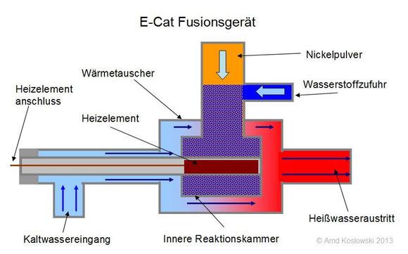 E-Cat Aufbau