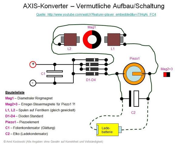 AXIS-Konverter Aufbau + Schaltung