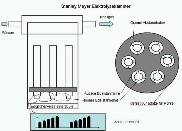 Stanley Meyer Elektrolysekammer