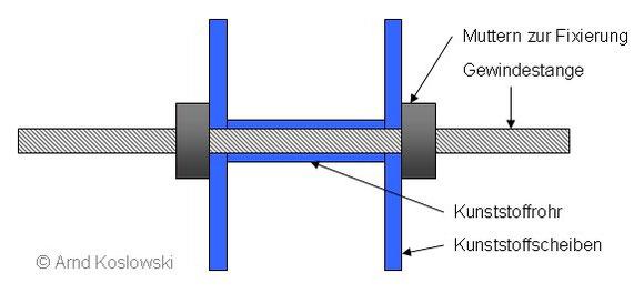Rundspulenhalter - Aufbau