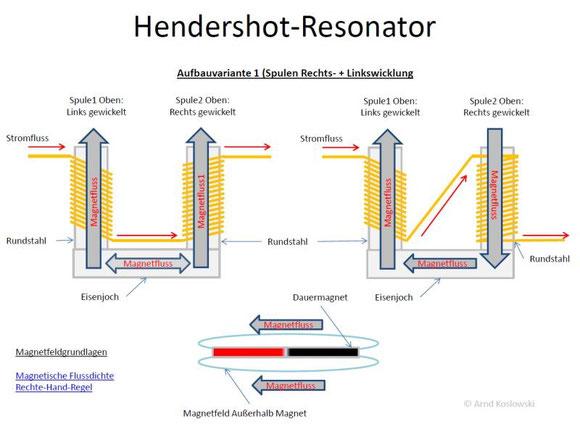 Hendershot-Konverter - MinoTech - Forschung und Innovative Technologie
