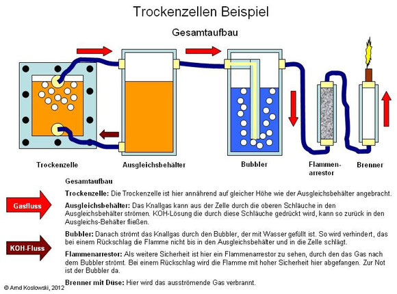 Elektrolyse Gesamtaufbau