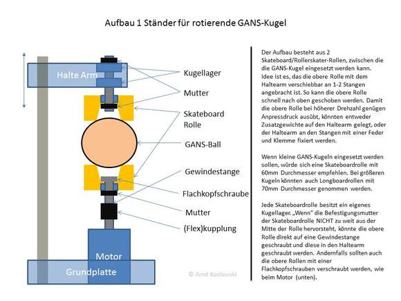 Aufbau  Ständer für rotierende GANS-Kugel mit Erklärung