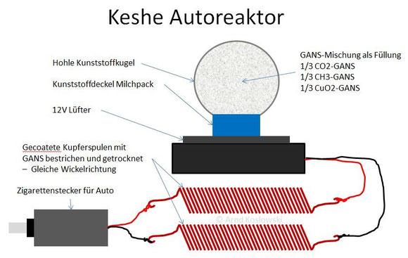 Keshe Autoreaktor - Aufbau