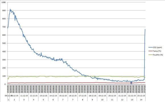 CO2 Reduzierung aus der Luft 2. Versuch - Diagramm über 14 Tage