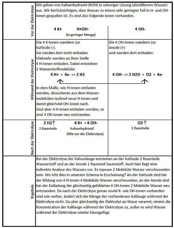 Grundlagen KOH-Elektrolyse