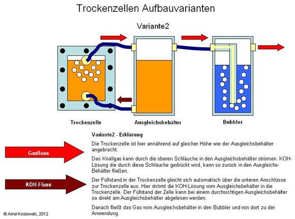 Trockenzelle Aufbauvariante2