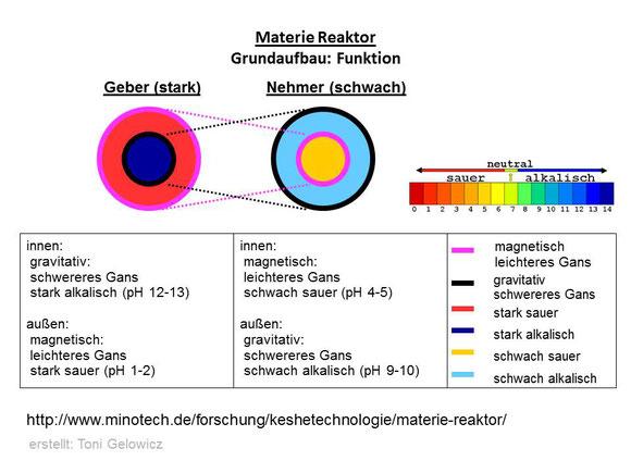Materie-Reaktor - Grundaufbau: Funktion
