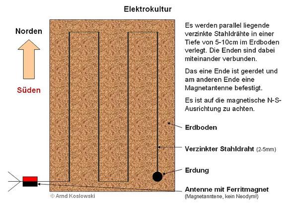 Elektrokultur_Aufbau