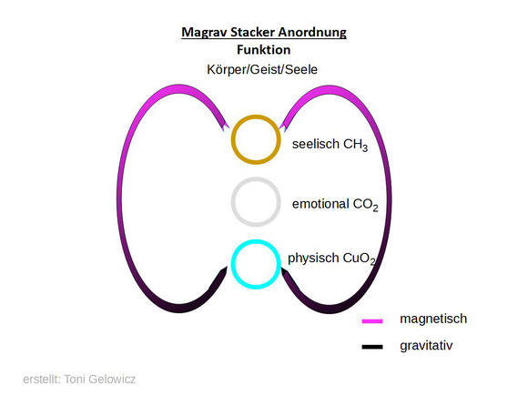 MAGRAV Stacker Anordnung - Funktion Körper/Geist/Seele