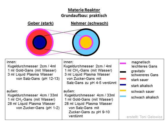Materie-Reaktor - Grundaufbau:praktisch mit genauen Angaben zu den GANS-Sorten + Mengen