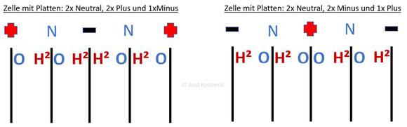 Gasproduktion an einer Trockenzelle mit 5 Kammern, und neutralen Platten