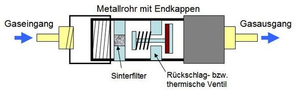 Flammenarrestor Filter-Ventil  Prinzipaufbau