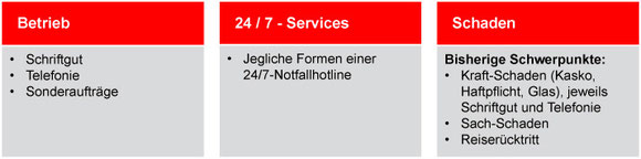Unsere Leistungen in den Bereichen Betrieb, 24/7 Services und Schaden