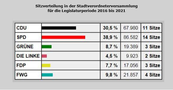 Sitzverteilung in der Stadtverordnetenversammlung für die Legislaturperiode 2016 bis 2021