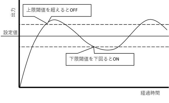 ヒーターがON・OFFを繰り返した時の温度の波形です。