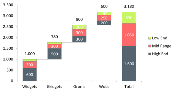 Example for Stacked Waterfall Chart Light