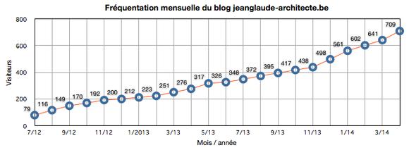 Graphique de fréquantation du site jeanglaude-architecte.be