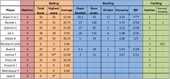 Switzerland U19 individual performances