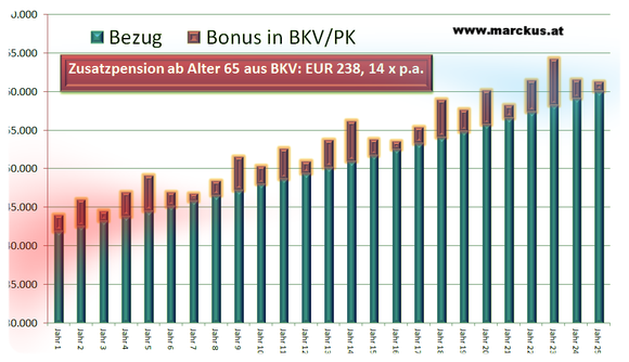 Bonusmodell über betriebliche Kollektivversicherung oder Pensionskasse - ein Schema