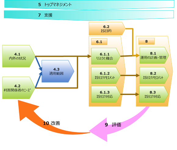 ◎新ISO27001の構成