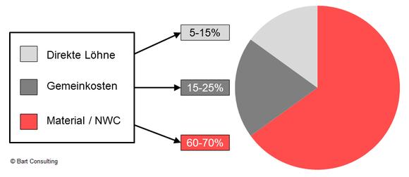 Kosten Material, Löhne, Lean Management, Supply Chain, Darstellung, Vergleich