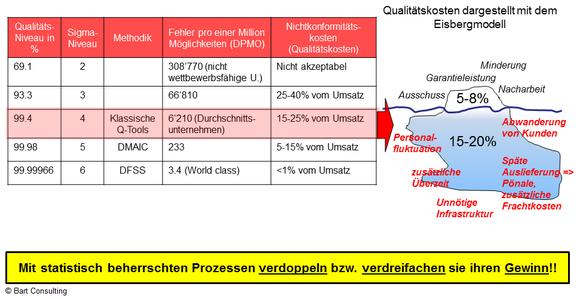 Kosten Qualität, Fehler, Umsatz, Statistik, DMAIC, DFSS, DPMO, Klassische Q-Tools, Gewinn, Eisbergmodell