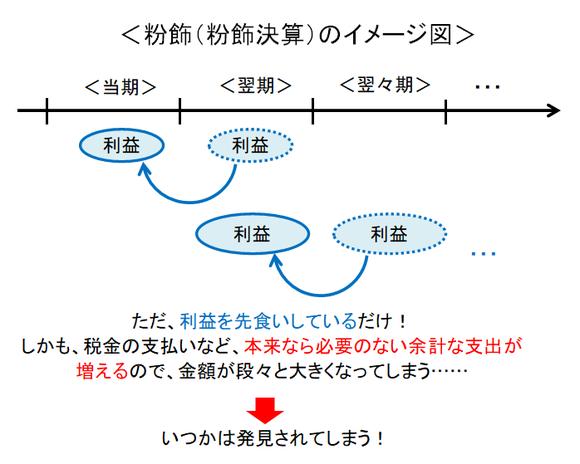 粉飾(粉飾決算)のイメージ図
