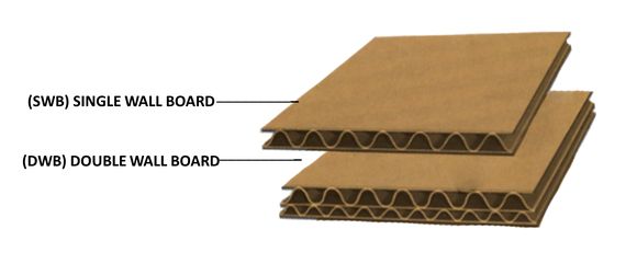 Corrugated boxes single wall and double wall boards