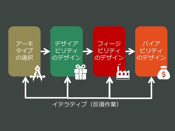 ビジネスモデルデザインに関する4つの視点
