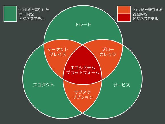 ビジネスモデルに関する7つの基本的アーキタイプ