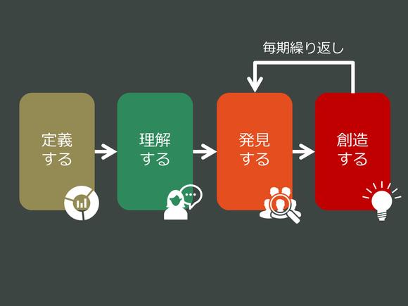 イノベーションプロセスに関する4つのステージ