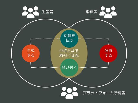中核となる取引/交流に関する4つの基本的なアクション
