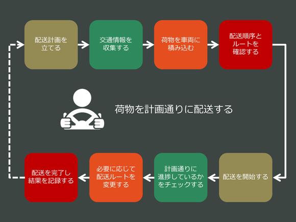 物流オペレーションプロセスのサンプル