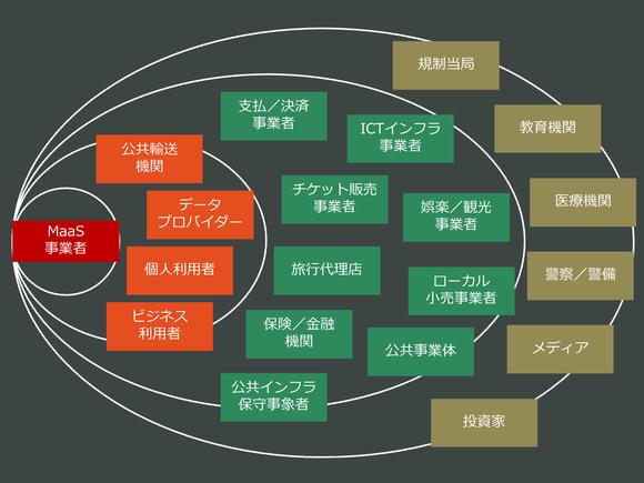 MaaS(移動)のエコシステム